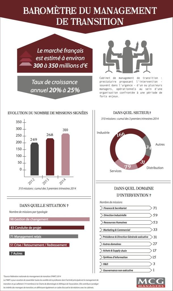 infographie_baromètre_management_dec_2014