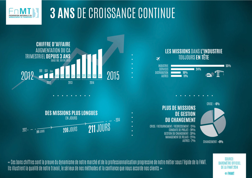 Infographie - A4 - Paysage